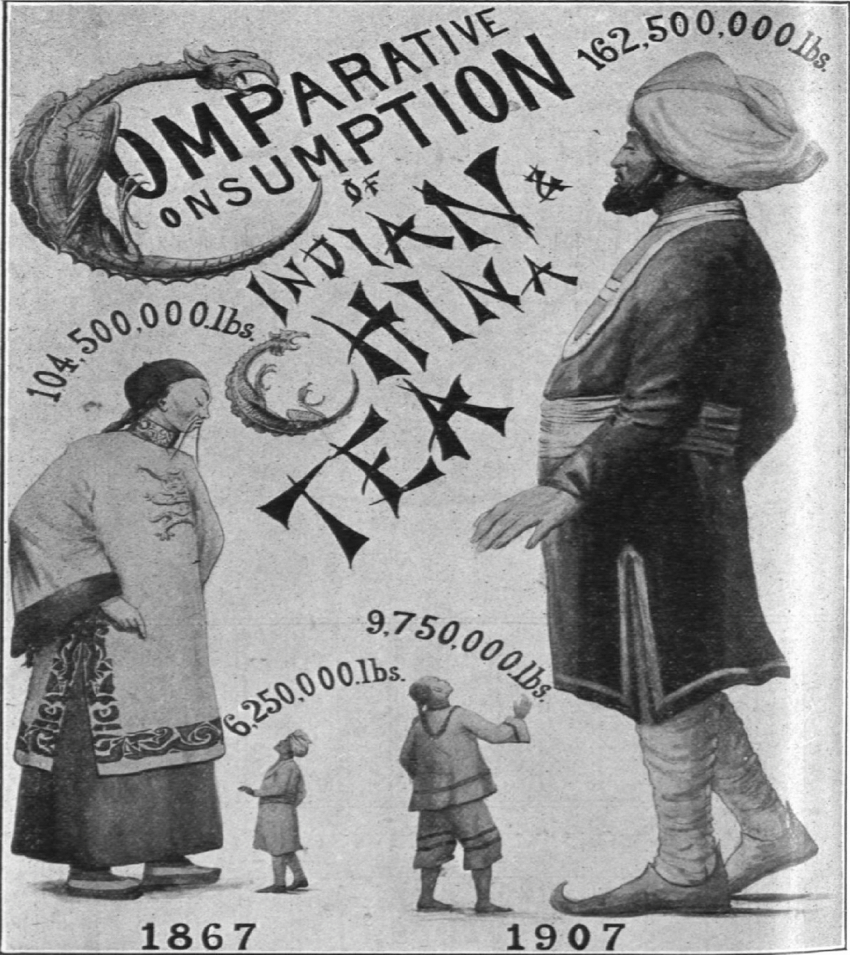 Vintage advertisement: A comparative study of the Chinese and Indian tea market
